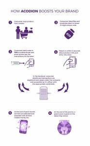 Acodion Promo Infographic 3